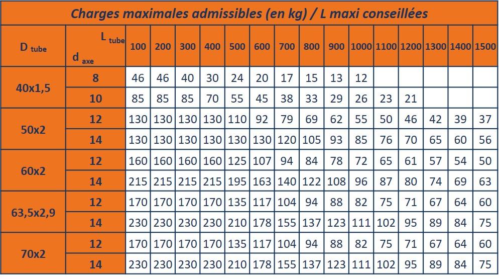 capacité de charge par rouleau acier uniformément répartie