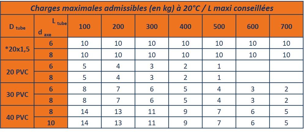 capacité de charge admissible par rouleau pvc